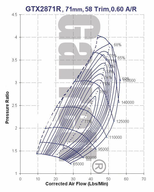 Garrett Gtx3076r Compressor Wheel Housing: Garrett GTX2871R, Super Core (Turbo WITHOUT TURBINE